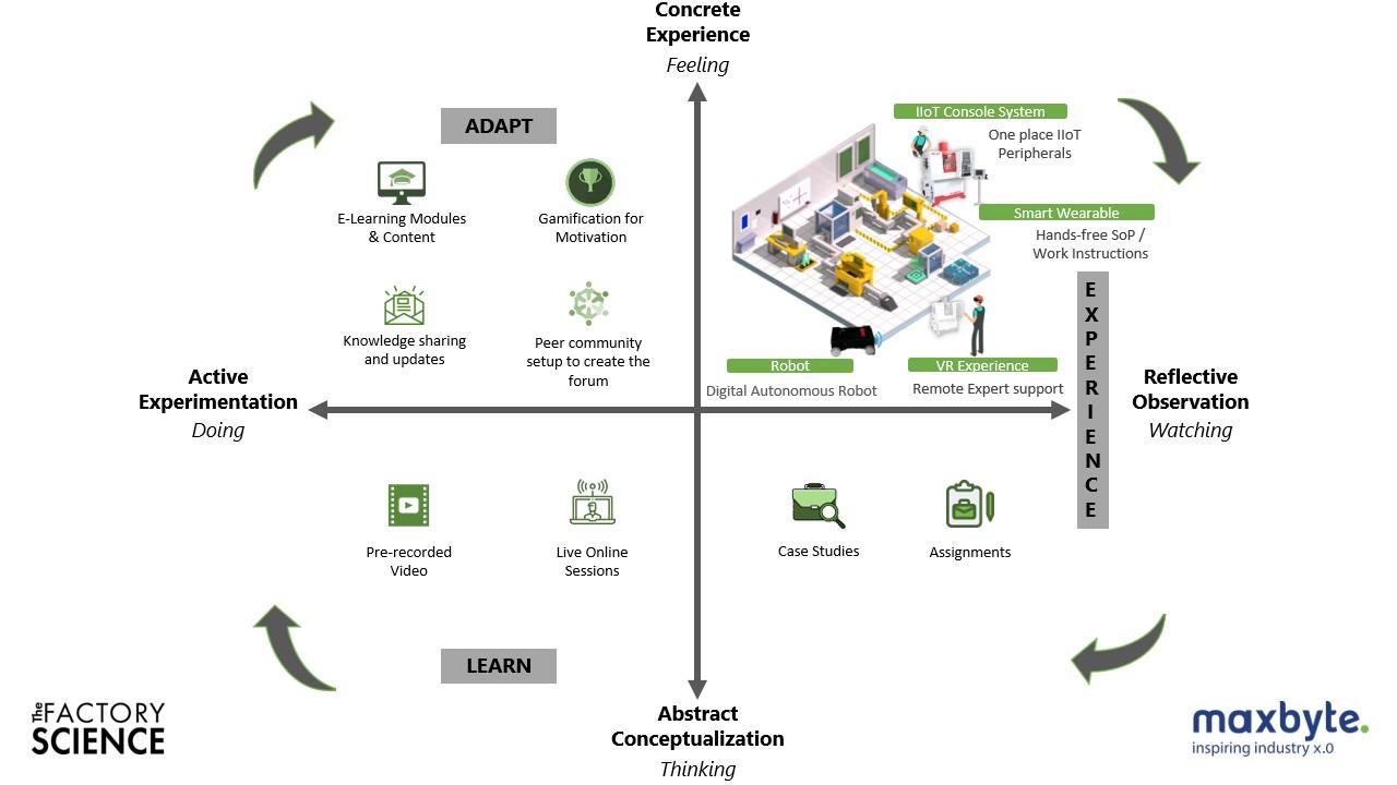 tfs learning framework